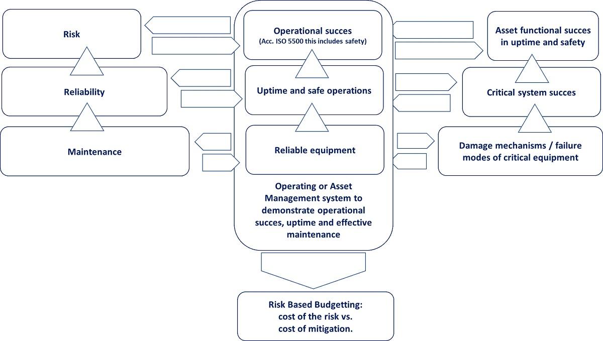 Risk, Reliability and Maintenance Diagram